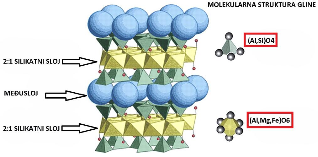 molekularna-struktura-gline